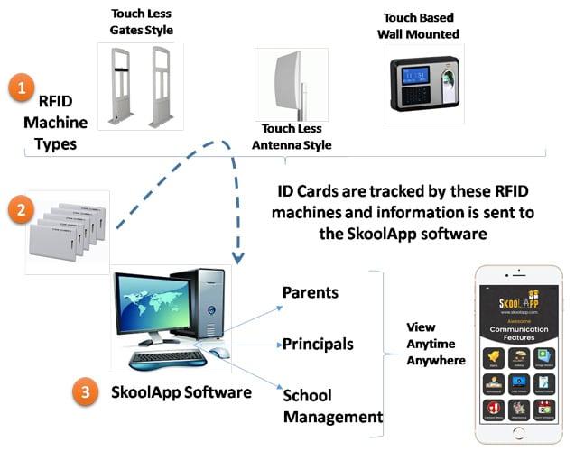 Attendance Management System/Attendance Management